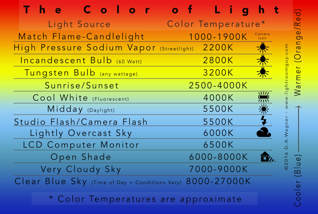 Breakdown of Kelvin Color Temperature in Photography