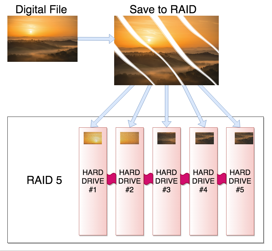 Here's an example of how a RAID system works.