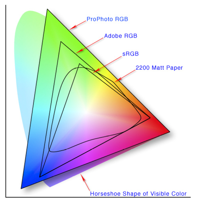 Color Space gamut map
