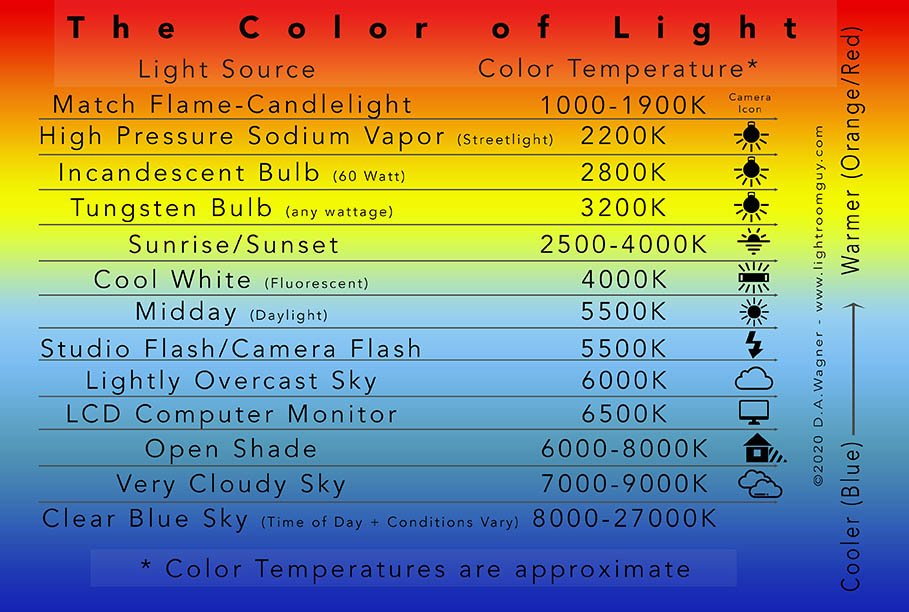 Color Temperature Chart to understand White Balance